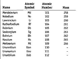 Transfermium Elements