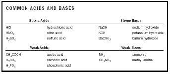 Acid-Base Chemistry - Chemistry Encyclopedia - reaction