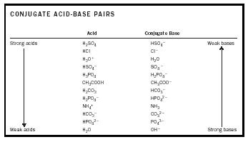acid base chemistry chemistry encyclopedia reaction water metal gas number equation. Black Bedroom Furniture Sets. Home Design Ideas