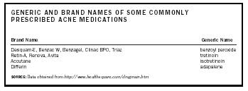 Table 1. Generic and brand names of some commonly prescribed acne medications.