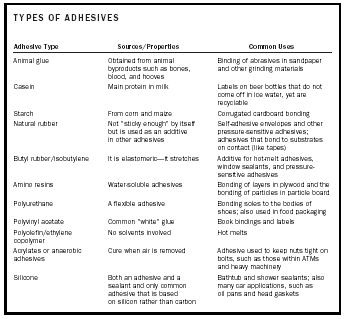Table 1. Common adhesives and their uses.