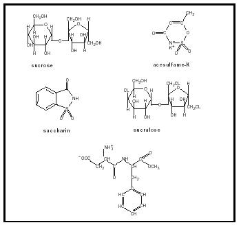 Figure 1. Molecular structures of sucrose and FDA-approved artificial sweetners.