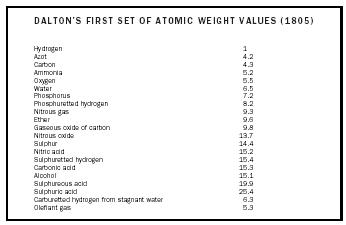 Table 1. Dalton's first set of atomic weight values (1805).