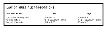 Table 2. Law of multiple proportions.