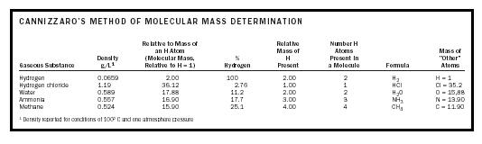 Table 3. Cannizzaro's method of molecular mass determination.