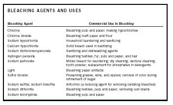 Table 1. Bleaching agents and their commercial uses.