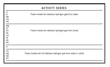 Figure 1. Activity series.