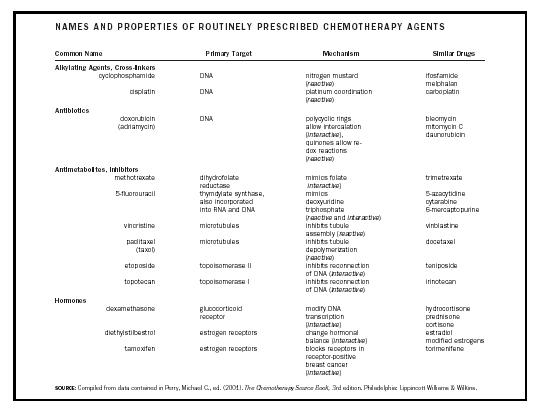 Table 1. Names and properties of routinely prescribed chemotherapy agents.
