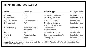 Table 1. Vitamins, the coenzymes derived from them, the type of reactions in which they participate, and the type of coenzyme.
