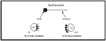 Figure 2. Surfactant.