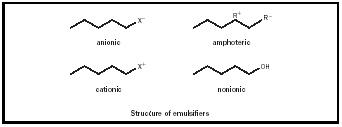 Figure 3. Structures of emulsifiers.