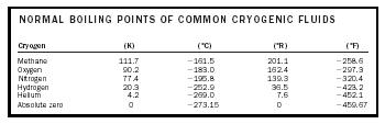 Table 1. Normal boiling points of common cryogenic fluids