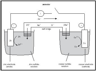 Electrochemistry chemistry encyclopedia reaction water daniell cell ccuart Image collections