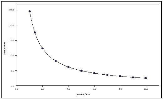 Figure 1. Illustration of Boyle's law. Plot of the volume, in liters, of 1.00 mole of an ideal gas at 300 K versus pressure, in atmospheres.