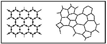 Figure 1. Structures of a typical solid (l.) and glass (r.).