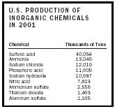 Table 2. U.S. production of inorganic chemicals in 2001.