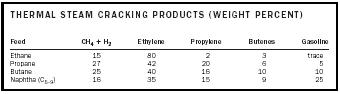 Table 1. Thermal steam cracking products (weight percent).