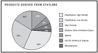 Figure 2. Products derived from ethylene.
