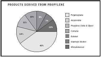 Figure 3. Products derived from propylene.