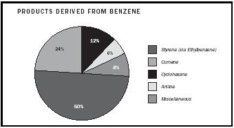 Figure 4. Products derived from benzene.