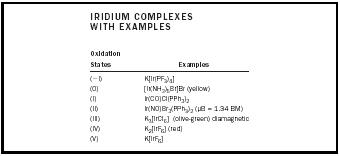 Table 1. Iridium complexes with examples.