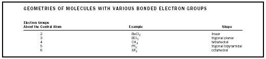 Table 1. Geometries of molecules with various bonded electron groups