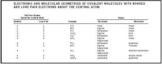 Molecules Chemistry Encyclopedia structure water examples – Molecular Geometry Chart