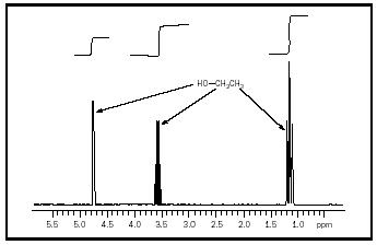 The 300 MHz NMR spectrum of ethanol. This simple alcohol has three types of hydrogen atoms and thus there are three bands. The relative area of the bands is indicated by the vertical displacement of the integral at the top of the spectrum. The relative band area of 1:2:3 is sufficient data to assign all three bands.