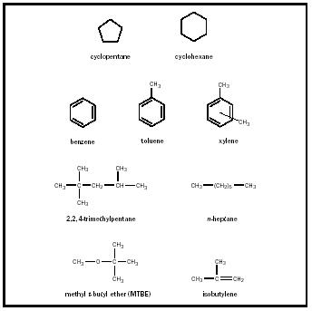 Figure 1. Some compounds found or used in petroleum.