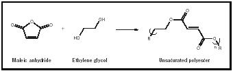 Figure 4. Reaction of an anhydride and a diol result in a double bonded product that can be further reacted to produce a cross-linked product called unsaturated polyester.