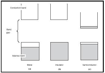 Figure 1. Schematic of the electronic band structures of different types of solids. Electrons are represented by shaded areas.