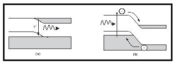 Figure 3. Principle of operation of (a) a light-emitting diode or diode laser and (b) a photodetector or solar cell.