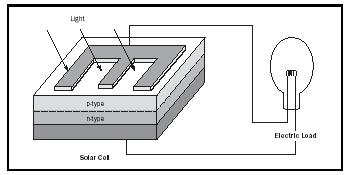 Figure 1. Schematics of a typical solar cell with light falling through an electrode grid onto a semiconductor sheet containing a pn junction that separates electrons and holes that flow to the respective electrodes and create a current through an external circuit.