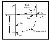 Figure 4. Current-voltage characteristics. Dark current (dashed) and photo current (solid); (the shift from the dark current is shown jL) indicating open circuit voltage and short circuit current. The inscribed maximum rectangle represents the maximum power point voltage and current.