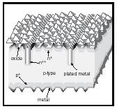 Figure 6. Solar cell that optimizes light penetrations through the surface by anti-reflecting coating and pyramidal surface shaping, as well as using buried contacts that minimize surface obstruction while still providing sufficient electrode cross section to carry the current. (See Green, 2001.)