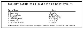 Table 1. Toxicity rating for humans (70 kg [154 lb.] body weight).