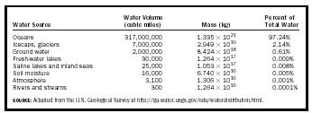 Table 2. Most of the water we use is obtained from rivers and ground water.