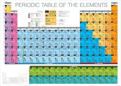 Periodic Table Chemistry Encyclopedia Water Elements Examples